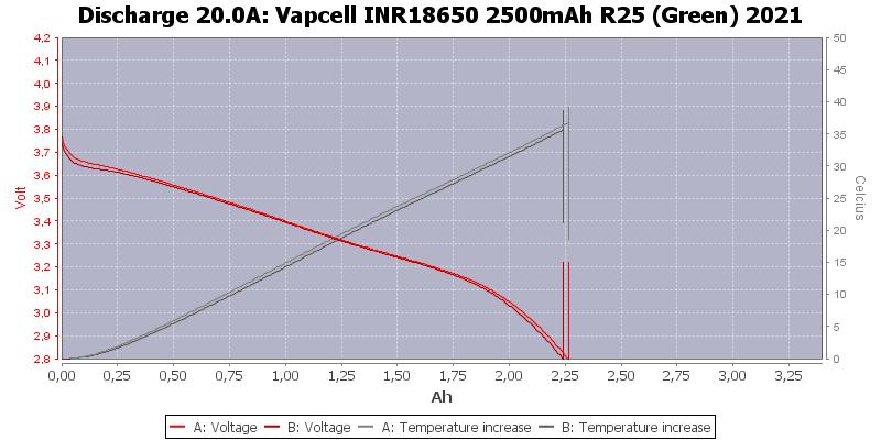 Vapcell%20INR18650%202500mAh%20R25%20(Green)%202021-Temp-20.0