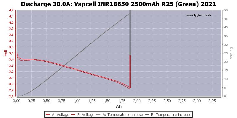 Vapcell%20INR18650%202500mAh%20R25%20(Green)%202021-Temp-30.0