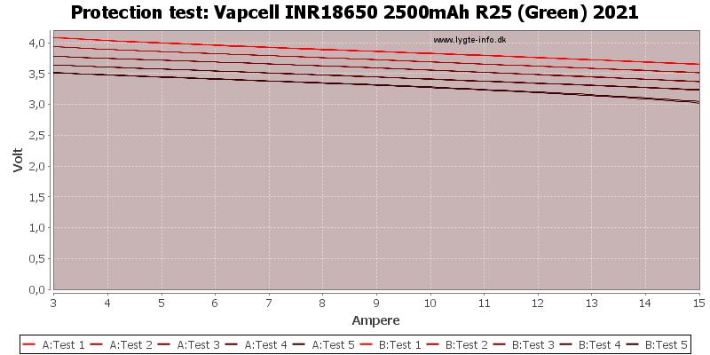 Vapcell%20INR18650%202500mAh%20R25%20(Green)%202021-TripCurrent