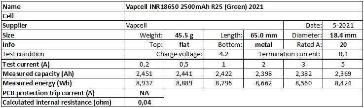 Vapcell%20INR18650%202500mAh%20R25%20(Green)%202021-info