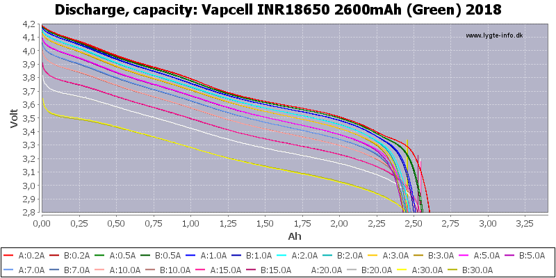 Vapcell%20INR18650%202600mAh%20(Green)%202018-Capacity