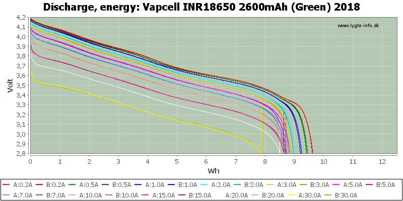 Vapcell%20INR18650%202600mAh%20(Green)%202018-Energy