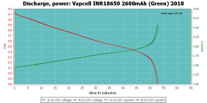 Vapcell%20INR18650%202600mAh%20(Green)%202018-PowerLoadTime