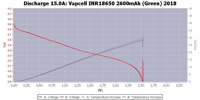 Vapcell%20INR18650%202600mAh%20(Green)%202018-Temp-15.0