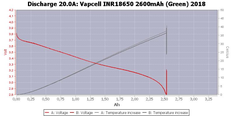 Vapcell%20INR18650%202600mAh%20(Green)%202018-Temp-20.0