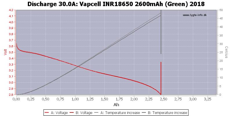 Vapcell%20INR18650%202600mAh%20(Green)%202018-Temp-30.0