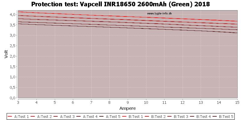 Vapcell%20INR18650%202600mAh%20(Green)%202018-TripCurrent