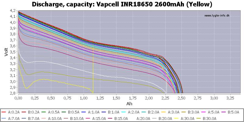 Vapcell%20INR18650%202600mAh%20(Yellow)-Capacity