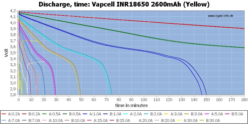 Vapcell%20INR18650%202600mAh%20(Yellow)-CapacityTime