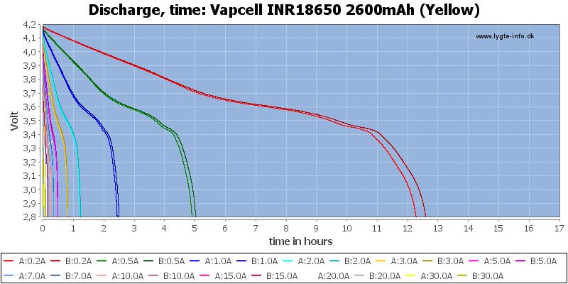 Vapcell%20INR18650%202600mAh%20(Yellow)-CapacityTimeHours