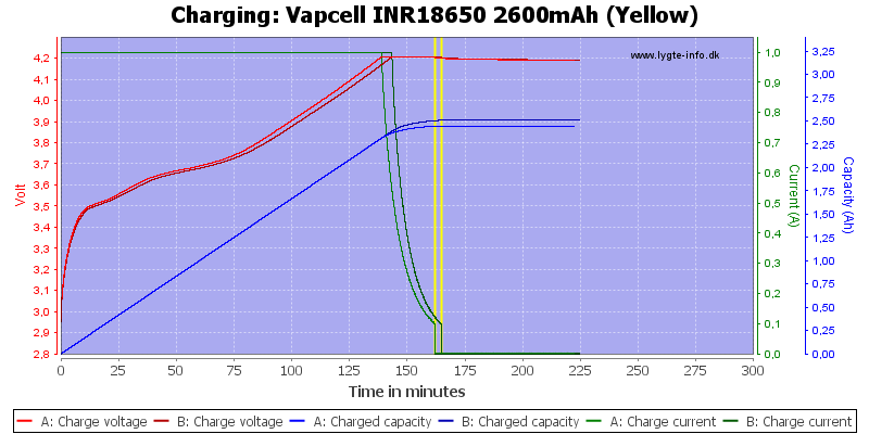 Vapcell%20INR18650%202600mAh%20(Yellow)-Charge