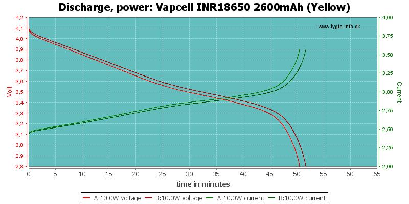 Vapcell%20INR18650%202600mAh%20(Yellow)-PowerLoadTime