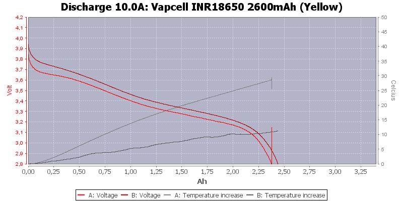 Vapcell%20INR18650%202600mAh%20(Yellow)-Temp-10.0