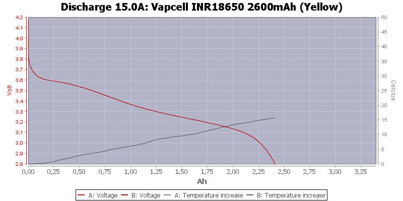 Vapcell%20INR18650%202600mAh%20(Yellow)-Temp-15.0