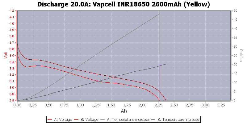 Vapcell%20INR18650%202600mAh%20(Yellow)-Temp-20.0
