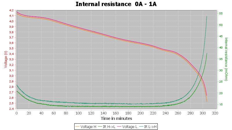 Vapcell%20INR18650%202600mAh%20G26%20%28Red%29%202019-Pulse-1A-10-10-2.5V-IR
