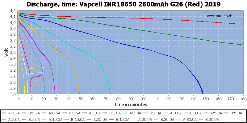 Vapcell%20INR18650%202600mAh%20G26%20(Red)%202019-CapacityTime