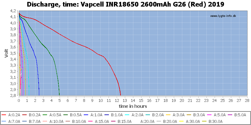 Vapcell%20INR18650%202600mAh%20G26%20(Red)%202019-CapacityTimeHours