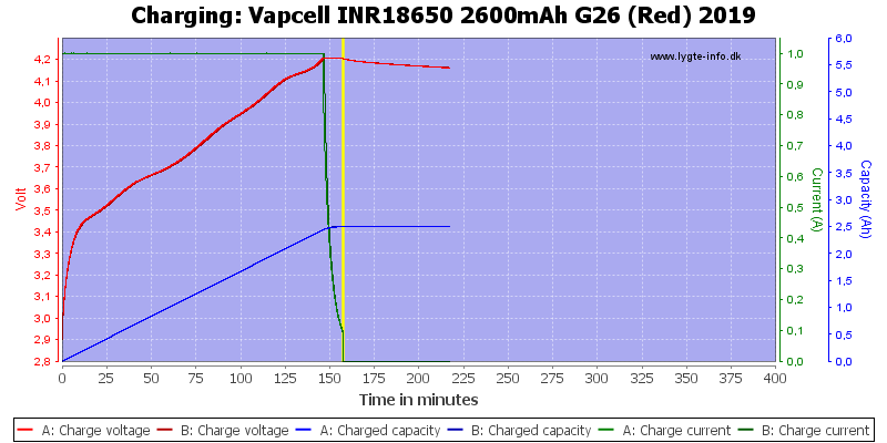 Vapcell%20INR18650%202600mAh%20G26%20(Red)%202019-Charge
