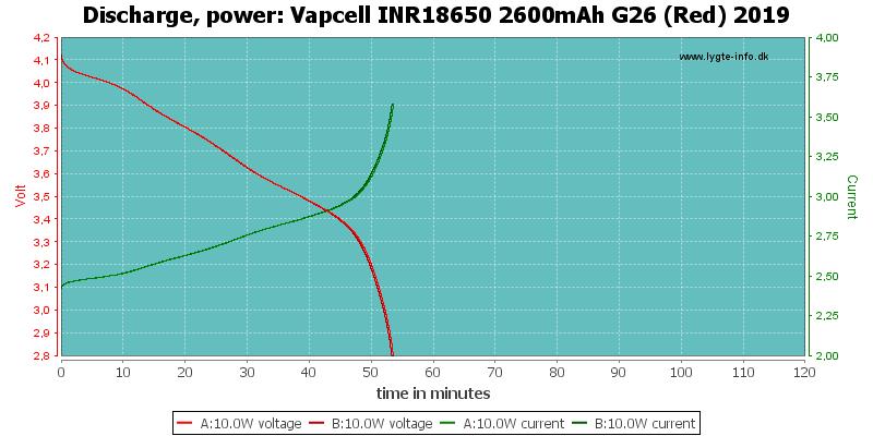Vapcell%20INR18650%202600mAh%20G26%20(Red)%202019-PowerLoadTime