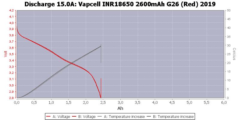 Vapcell%20INR18650%202600mAh%20G26%20(Red)%202019-Temp-15.0