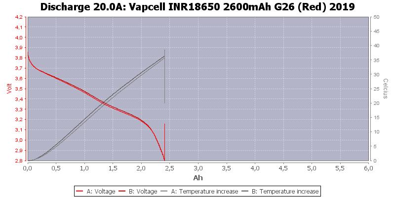 Vapcell%20INR18650%202600mAh%20G26%20(Red)%202019-Temp-20.0