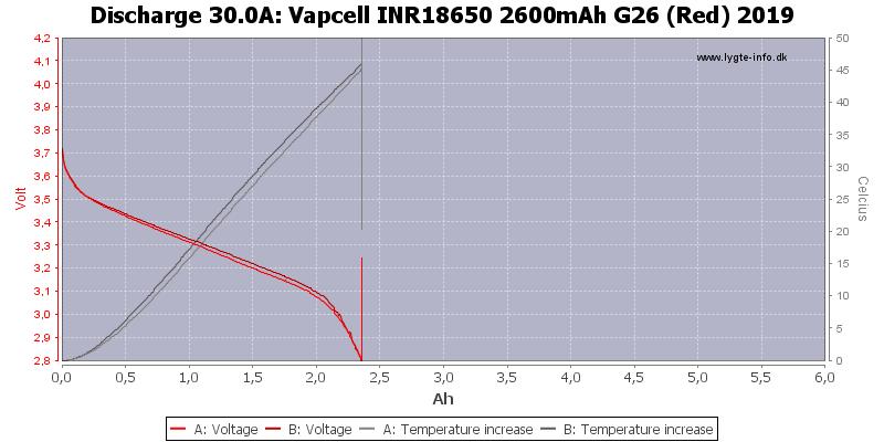 Vapcell%20INR18650%202600mAh%20G26%20(Red)%202019-Temp-30.0