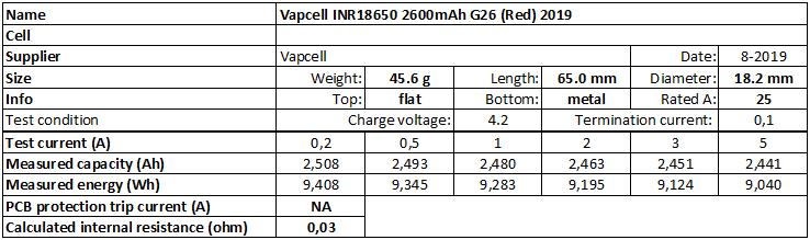 Vapcell%20INR18650%202600mAh%20G26%20(Red)%202019-info