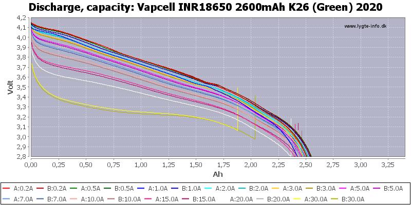 Vapcell%20INR18650%202600mAh%20K26%20(Green)%202020-Capacity
