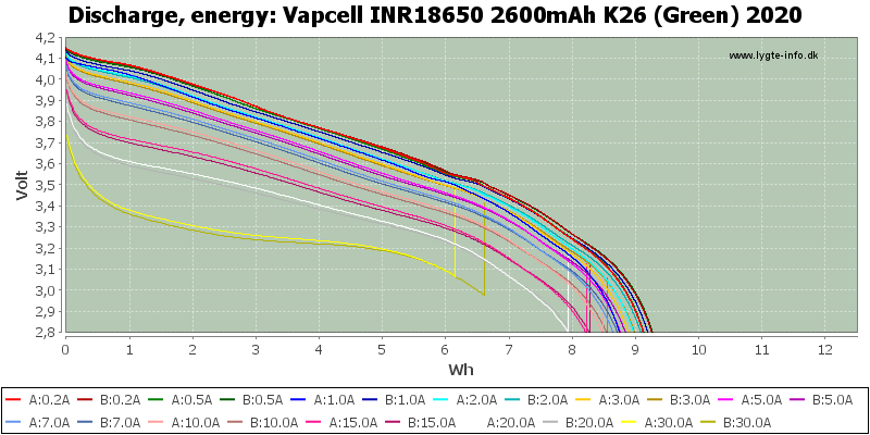 Vapcell%20INR18650%202600mAh%20K26%20(Green)%202020-Energy