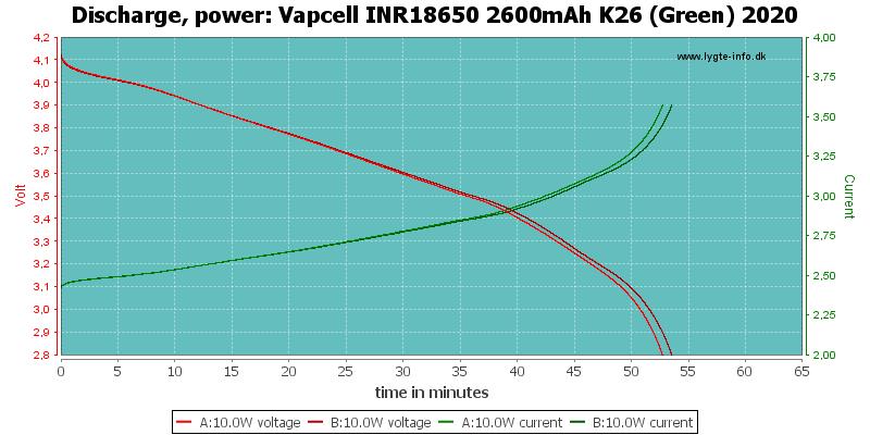 Vapcell%20INR18650%202600mAh%20K26%20(Green)%202020-PowerLoadTime