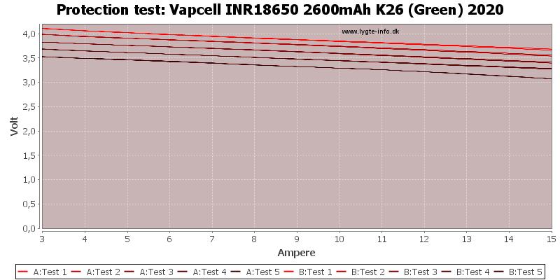 Vapcell%20INR18650%202600mAh%20K26%20(Green)%202020-TripCurrent