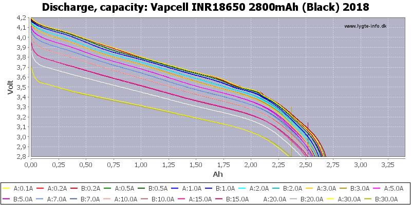 Vapcell%20INR18650%202800mAh%20(Black)%202018-Capacity
