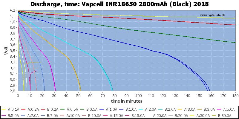 Vapcell%20INR18650%202800mAh%20(Black)%202018-CapacityTime