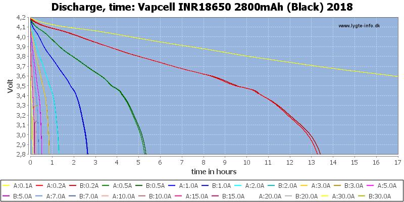 Vapcell%20INR18650%202800mAh%20(Black)%202018-CapacityTimeHours