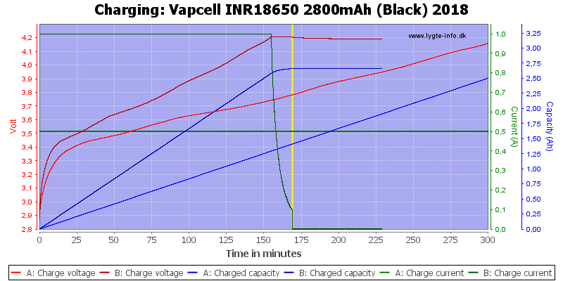 Vapcell%20INR18650%202800mAh%20(Black)%202018-Charge
