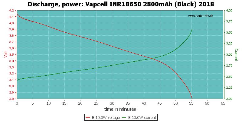 Vapcell%20INR18650%202800mAh%20(Black)%202018-PowerLoadTime