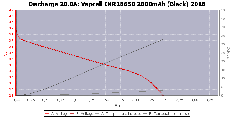 Vapcell%20INR18650%202800mAh%20(Black)%202018-Temp-20.0