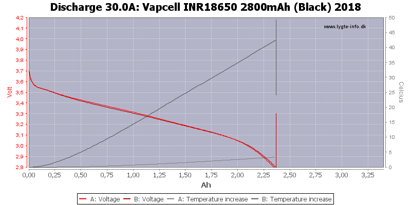 Vapcell%20INR18650%202800mAh%20(Black)%202018-Temp-30.0