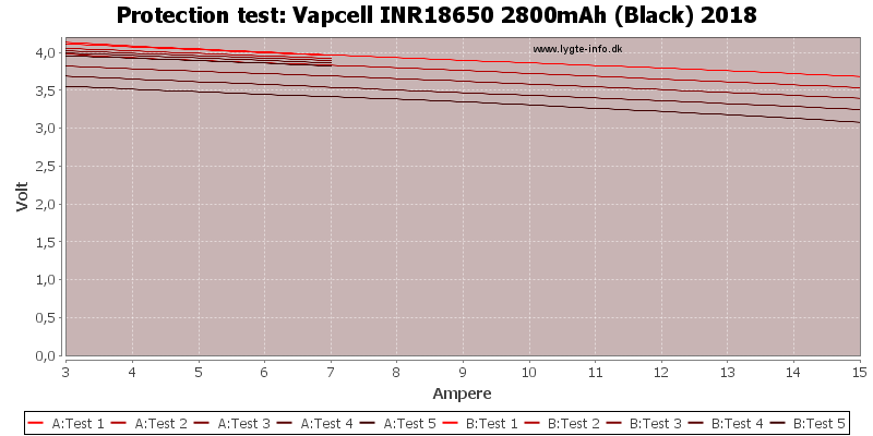 Vapcell%20INR18650%202800mAh%20(Black)%202018-TripCurrent