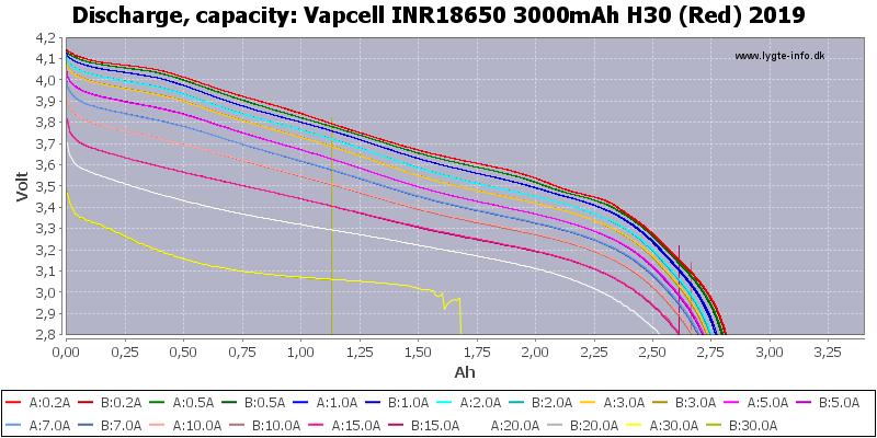 Vapcell%20INR18650%203000mAh%20H30%20(Red)%202019-Capacity