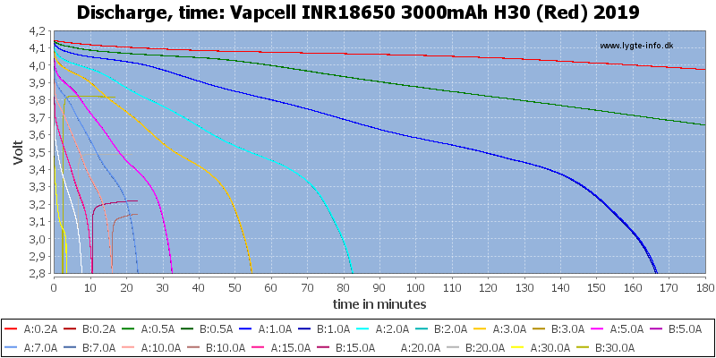 Vapcell%20INR18650%203000mAh%20H30%20(Red)%202019-CapacityTime
