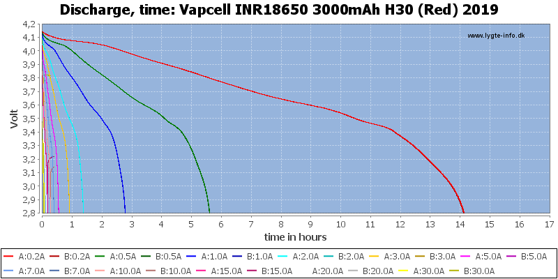 Vapcell%20INR18650%203000mAh%20H30%20(Red)%202019-CapacityTimeHours