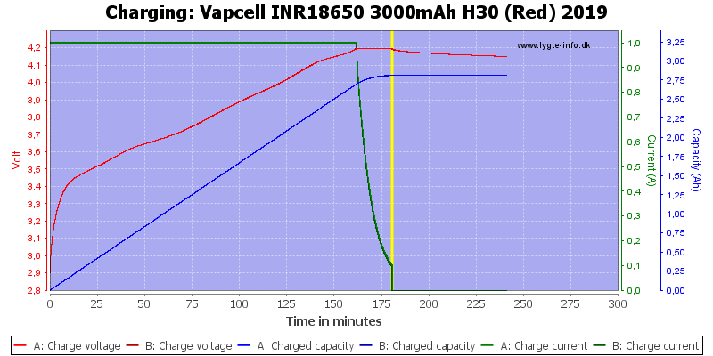 Vapcell%20INR18650%203000mAh%20H30%20(Red)%202019-Charge