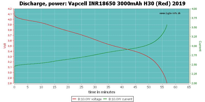 Vapcell%20INR18650%203000mAh%20H30%20(Red)%202019-PowerLoadTime
