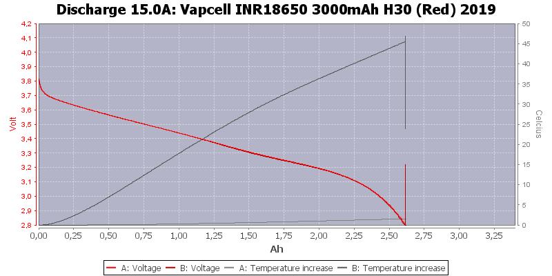 Vapcell%20INR18650%203000mAh%20H30%20(Red)%202019-Temp-15.0