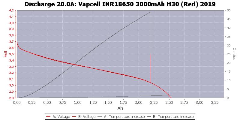 Vapcell%20INR18650%203000mAh%20H30%20(Red)%202019-Temp-20.0
