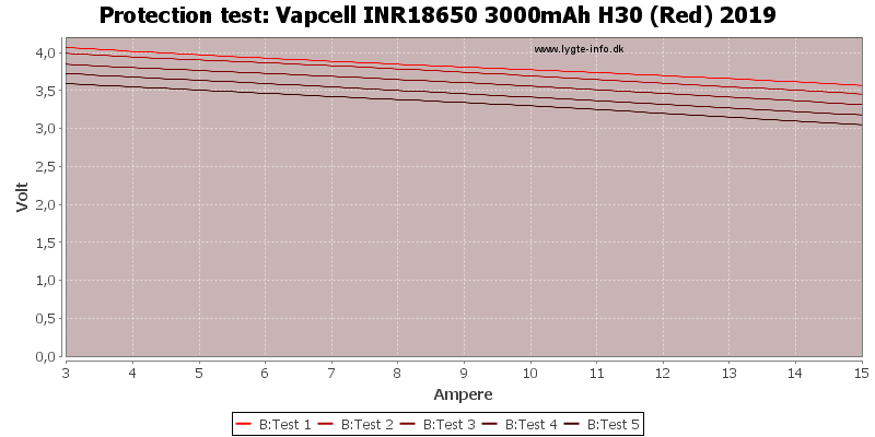 Vapcell%20INR18650%203000mAh%20H30%20(Red)%202019-TripCurrent