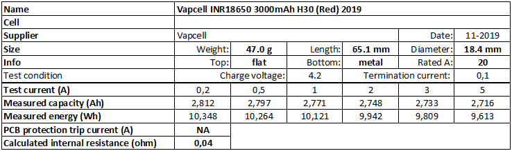 Vapcell%20INR18650%203000mAh%20H30%20(Red)%202019-info