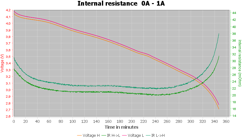 Discharge-Vapcell%20INR18650%203000mAh%20K30%20%28Gold%29%202020-pulse-1.0%2010%2010-IR